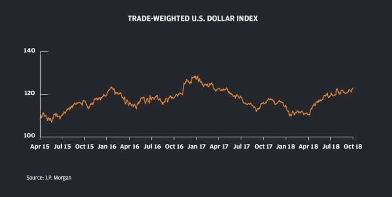 پیش بینی دلار آمریکا