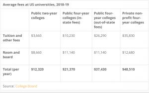 هزینه دانشگاه امریکا
