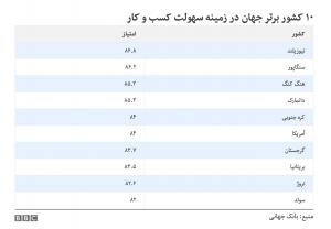 گزارش بانک جهانی درباره کسب و کار کشورها؛ نیوزیلند بهترین، ایران در رتبه ۱۲۷